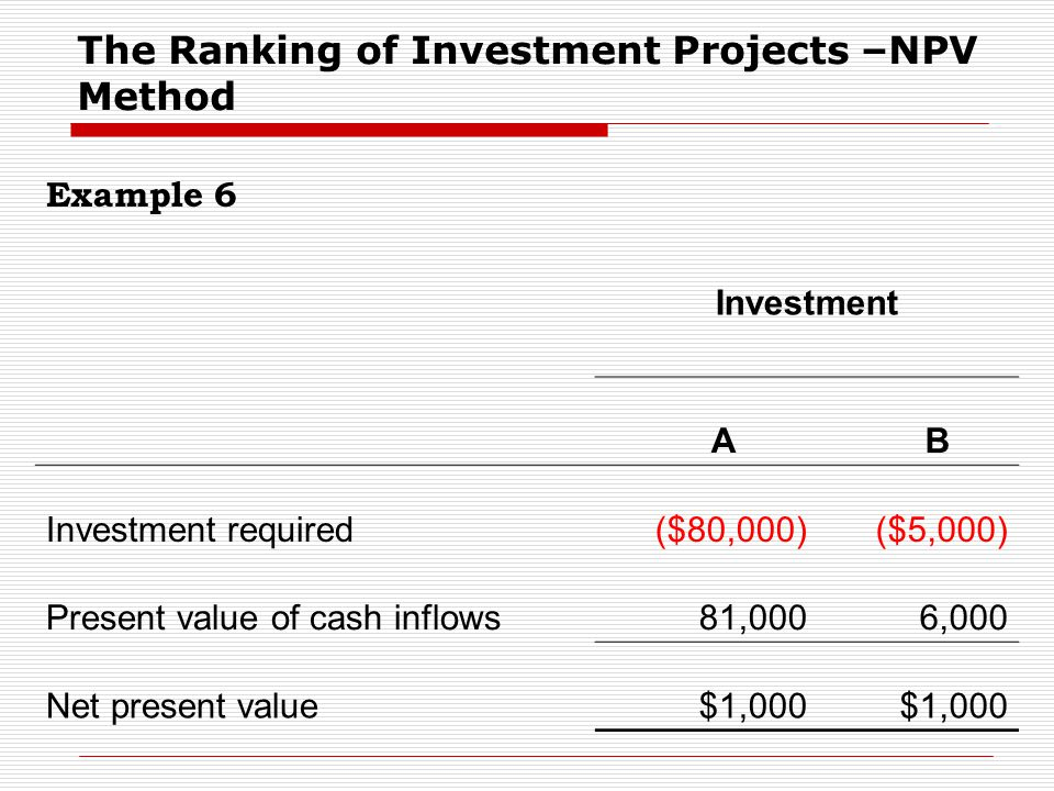 The Ranking of Investment Projects –NPV Method Example 6 Investment A B Investment required($80,000)($5,000) Present value of cash inflows81,0006,000