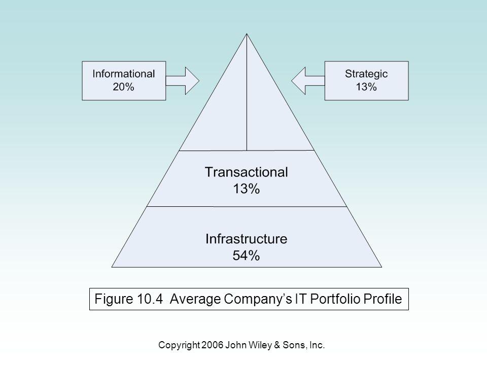 Copyright 2006 John Wiley & Sons, Inc. Figure 10.4 Average Company's IT Portfolio Profile