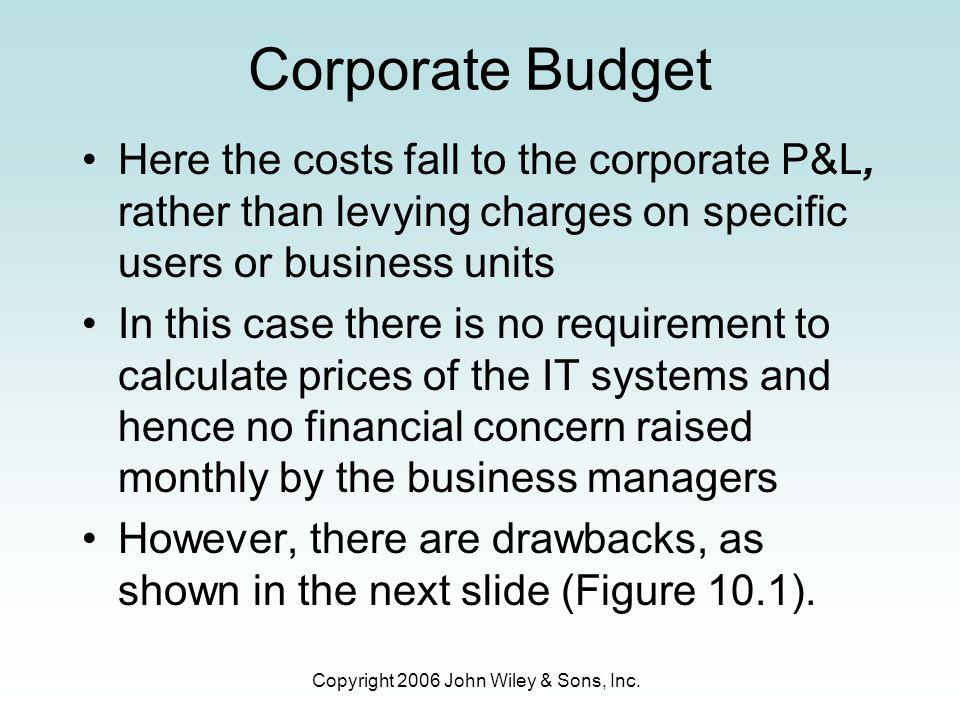 Copyright 2006 John Wiley & Sons, Inc. Figure 10.7 The Balanced Scorecard perspectives
