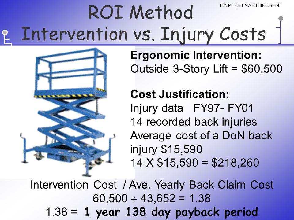 ROI Method Intervention vs.