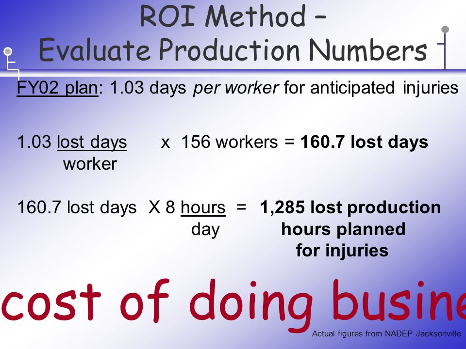 ROI Method – Evaluate Production Numbers FY02 plan: 1.03 days per worker for anticipated injuries 1.03 lost days x 156 workers = 160.7 lost days worker 160.7 lost days X 8 hours = 1,285 lost production day hours planned for injuries The cost of doing business.