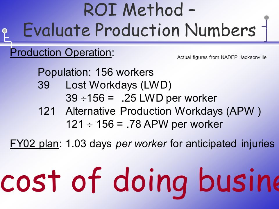 ROI Method – Evaluate Production Numbers Production Operation: Population: 156 workers 39 Lost Workdays (LWD) 39  156 =.25 LWD per worker 121 Alternative Production Workdays (APW ) 121  156 =.78 APW per worker FY02 plan: 1.03 days per worker for anticipated injuries The cost of doing business.