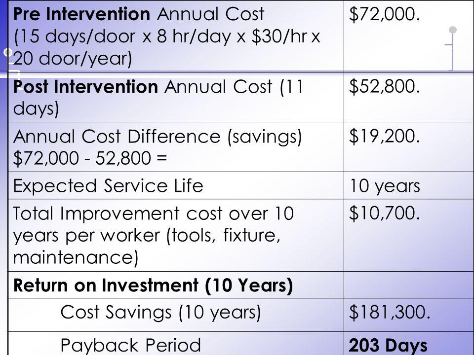 Pre Intervention Annual Cost (15 days/door x 8 hr/day x $30/hr x 20 door/year) $72,000.