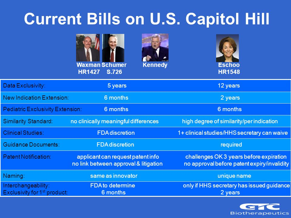 Current Bills on U.S.