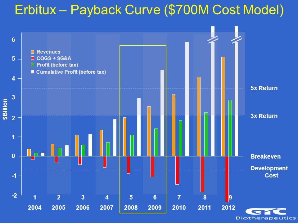 6 5 4 3 2 1 0 -2 5x Return 3x Return Breakeven Development Cost Erbitux – Payback Curve ($700M Cost Model) 2004 2005 2006 2007 2008 2009 2010 2011 2012 Revenues COGS + SG&A Profit (before tax) Cumulative Profit (before tax) $Billion 1 2 3 4 5 6 7 8 9