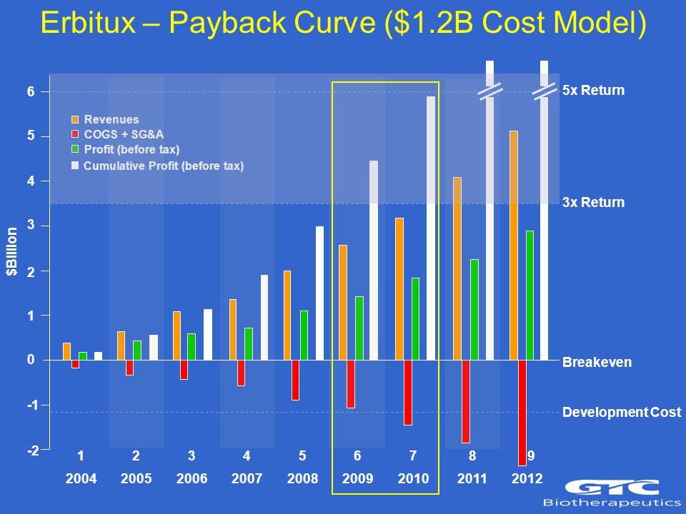 6 5 4 3 2 1 0 -2 5x Return 3x Return Breakeven Development Cost Erbitux – Payback Curve ($1.2B Cost Model) 2004 2005 2006 2007 2008 2009 2010 2011 2012 Revenues COGS + SG&A Profit (before tax) Cumulative Profit (before tax) $Billion 1 2 3 4 5 6 7 8 9