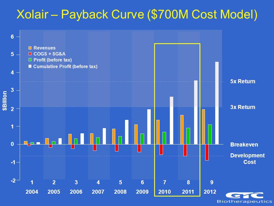 6 5 4 3 2 1 0 -2 5x Return 3x Return Breakeven Development Cost 2004 2005 2006 2007 2008 2009 2010 2011 2012 Revenues COGS + SG&A Profit (before tax) Cumulative Profit (before tax) $Billion 1 2 3 4 5 6 7 8 9 Xolair – Payback Curve ($700M Cost Model)