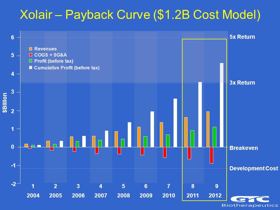 6 5 4 3 2 1 0 -2 5x Return 3x Return Breakeven Development Cost 2004 2005 2006 2007 2008 2009 2010 2011 2012 Revenues COGS + SG&A Profit (before tax) Cumulative Profit (before tax) $Billion 1 2 3 4 5 6 7 8 9 Xolair – Payback Curve ($1.2B Cost Model)