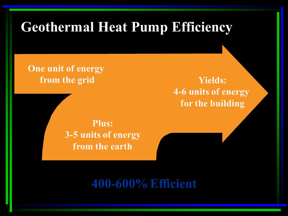 Geothermal Heat Pump Efficiency One unit of energy from the grid Plus: 3-5 units of energy from the earth Yields: 4-6 units of energy for the building 400-600% Efficient