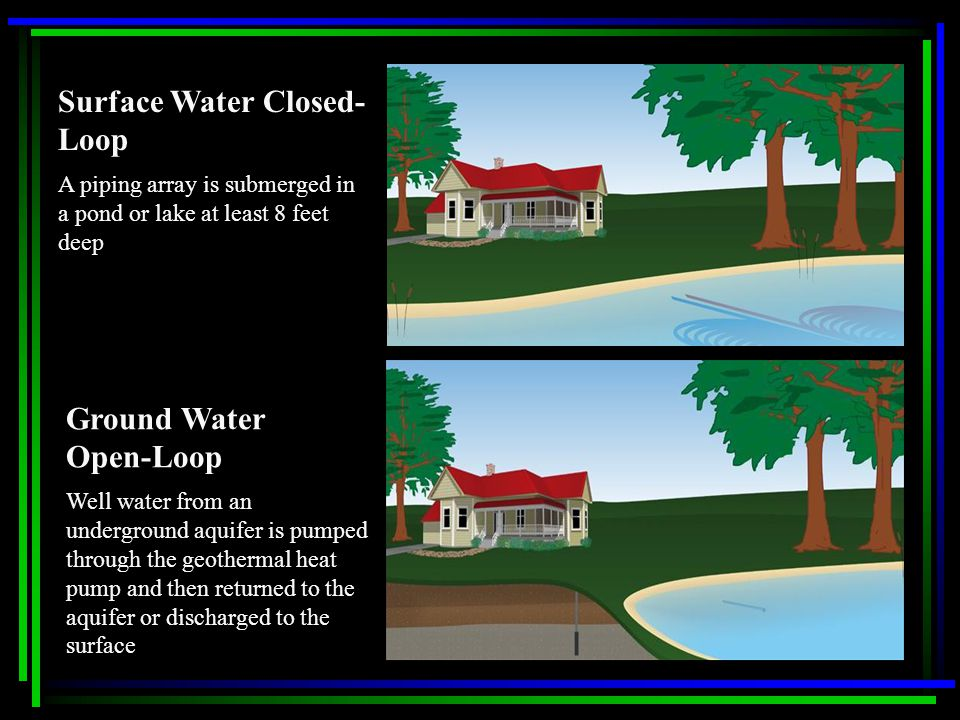 Surface Water Closed- Loop A piping array is submerged in a pond or lake at least 8 feet deep Ground Water Open-Loop Well water from an underground aquifer is pumped through the geothermal heat pump and then returned to the aquifer or discharged to the surface