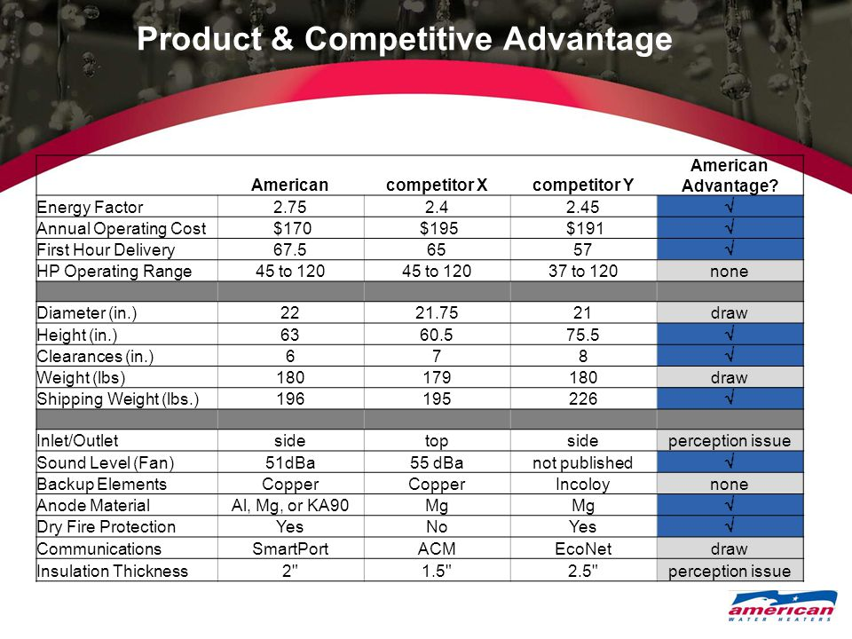 Product & Competitive Advantage Americancompetitor Xcompetitor Y American Advantage.