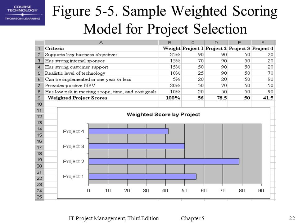 22IT Project Management, Third Edition Chapter 5 Figure 5-5. Sample Weighted Scoring Model for Project Selection