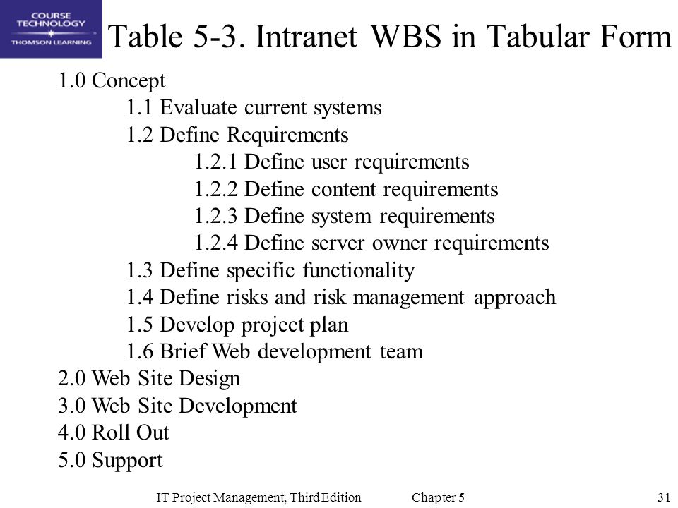 31IT Project Management, Third Edition Chapter 5 Table 5-3. Intranet WBS in Tabular Form 1.0 Concept 1.1 Evaluate current systems 1.2 Define Requireme