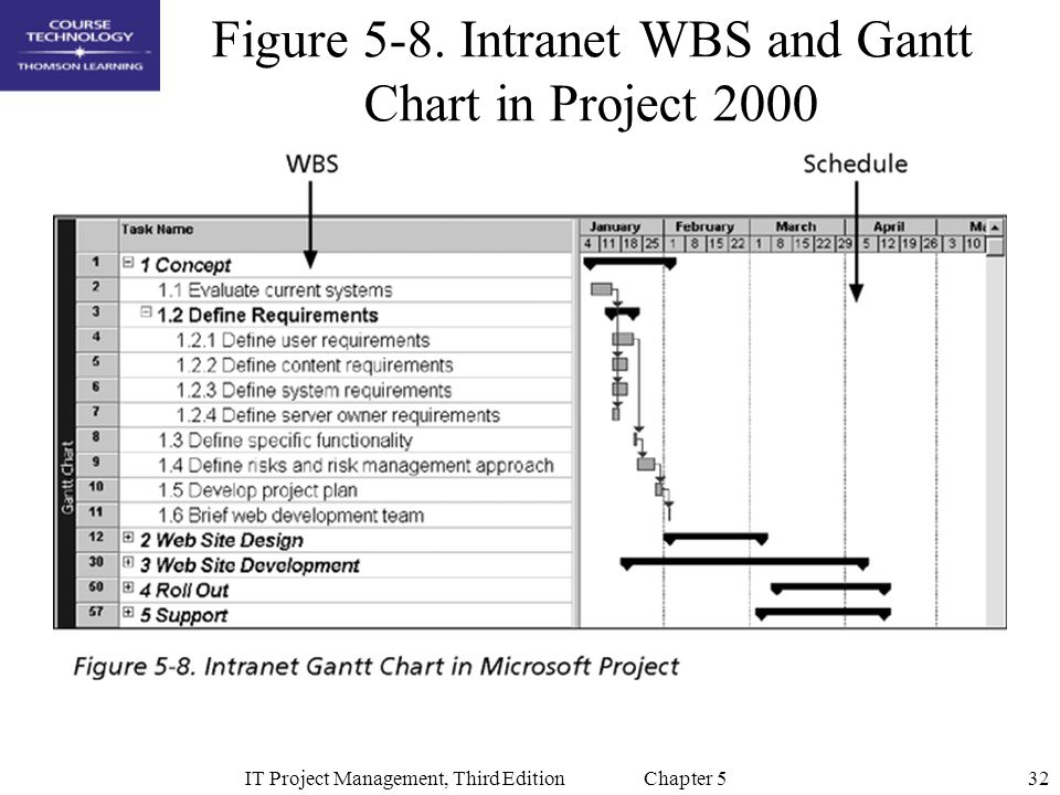32IT Project Management, Third Edition Chapter 5 Figure 5-8. Intranet WBS and Gantt Chart in Project 2000