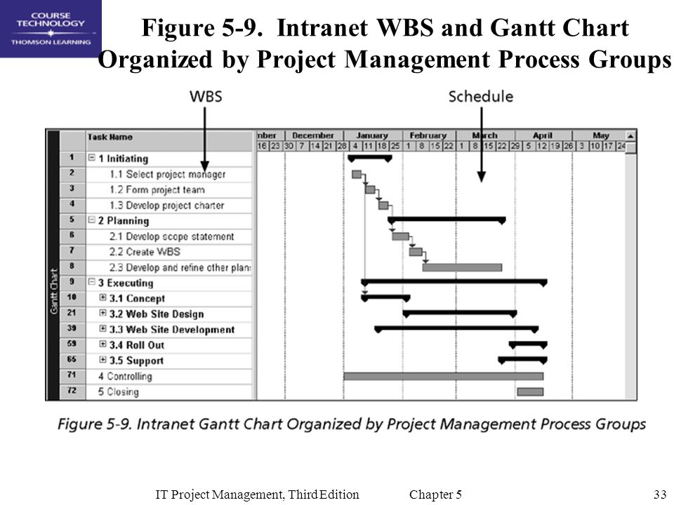 33IT Project Management, Third Edition Chapter 5 Figure 5-9. Intranet WBS and Gantt Chart Organized by Project Management Process Groups