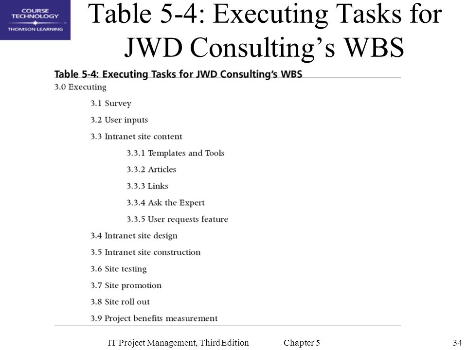 34IT Project Management, Third Edition Chapter 5 Table 5-4: Executing Tasks for JWD Consulting's WBS