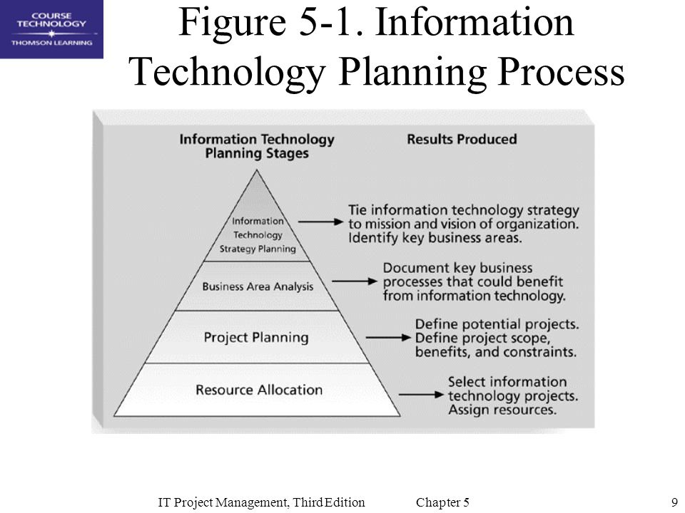 9IT Project Management, Third Edition Chapter 5 Figure 5-1. Information Technology Planning Process