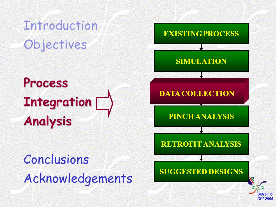 Process Integration Analysis Introduction Objectives Process Integration Analysis Conclusions Acknowledgements PINCH ANALYSIS SUGGESTED DESIGNS DATA COLLECTION SIMULATION EXISTING PROCESS DATA COLLECTION RETROFIT ANALYSIS DATA COLLECTION Process Integration Analysis