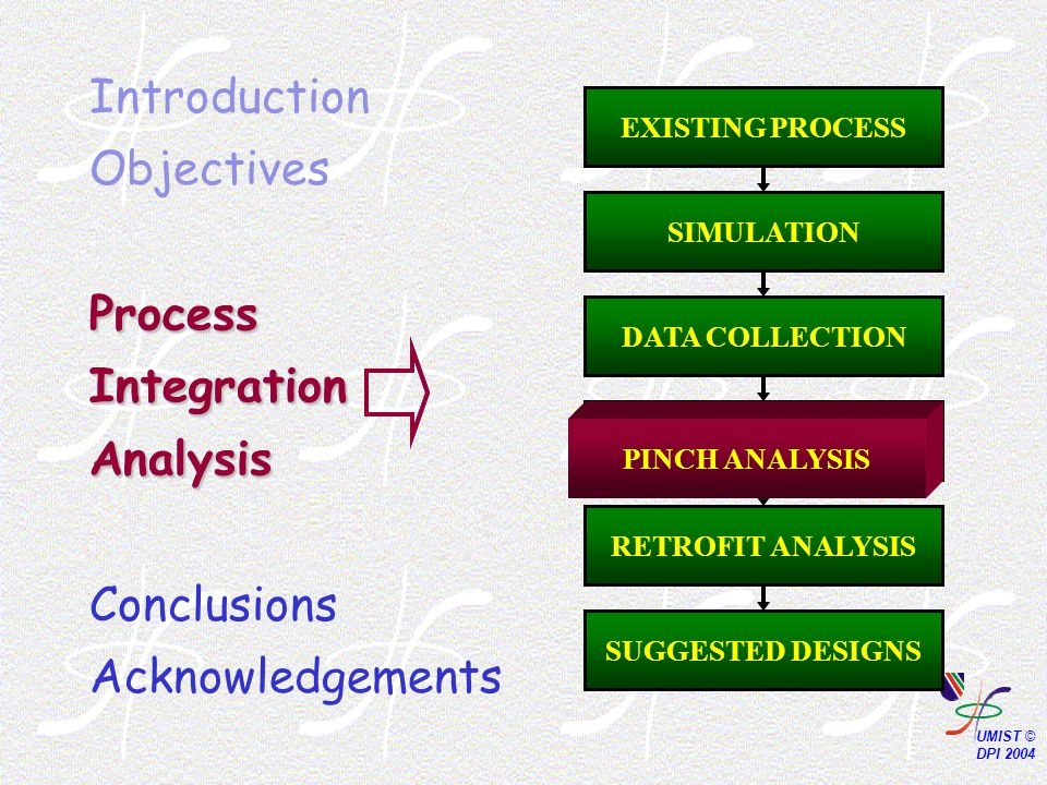 Process Integration Analysis Introduction Objectives Process Integration Analysis Conclusions Acknowledgements PINCH ANALYSIS SUGGESTED DESIGNS DATA COLLECTION SIMULATION EXISTING PROCESS PINCH ANALYSIS RETROFIT ANALYSIS PINCH ANALYSIS Process Integration Analysis