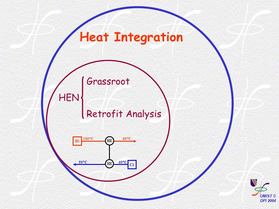 Heat Integration HEN Grassroot Retrofit Analysis 60  C 40  C50  C 100  C H1 C1 HE