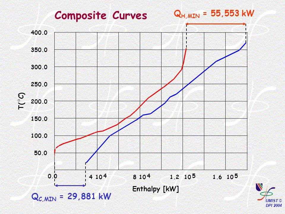 0.0 410 4 8 4 1.210 5 1.610 5 Enthalpy [kW] 50.0 100.0 150.0 200.0 250.0 300.0 350.0 400.0 T(  C) Q H,MIN = 55,553 kW Q C,MIN = 29,881 kW Composite Curves