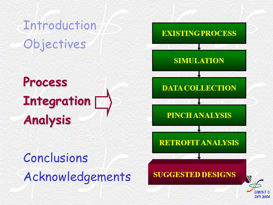 Process Integration Analysis Introduction Objectives Process Integration Analysis Conclusions Acknowledgements PINCH ANALYSIS SUGGESTED DESIGNS DATA COLLECTION SIMULATION EXISTING PROCESS SUGGESTED DESIGNS RETROFIT ANALYSIS SUGGESTED DESIGNS Process Integration Analysis