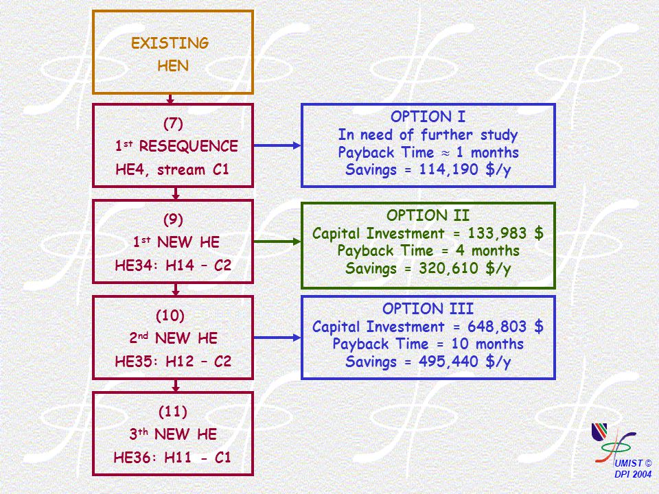 OPTION II Capital Investment = 133,983 $ Payback Time = 4 months Savings = 320,610 $/y OPTION III Capital Investment = 648,803 $ Payback Time = 10 months Savings = 495,440 $/y OPTION I In need of further study Payback Time  1 months Savings = 114,190 $/y (9) 1 st NEW HE HE34: H14 – C2 (10) 2 nd NEW HE HE35: H12 – C2 (11) 3 th NEW HE HE36: H11 - C1 (7) 1 st RESEQUENCE HE4, stream C1 EXISTING HEN