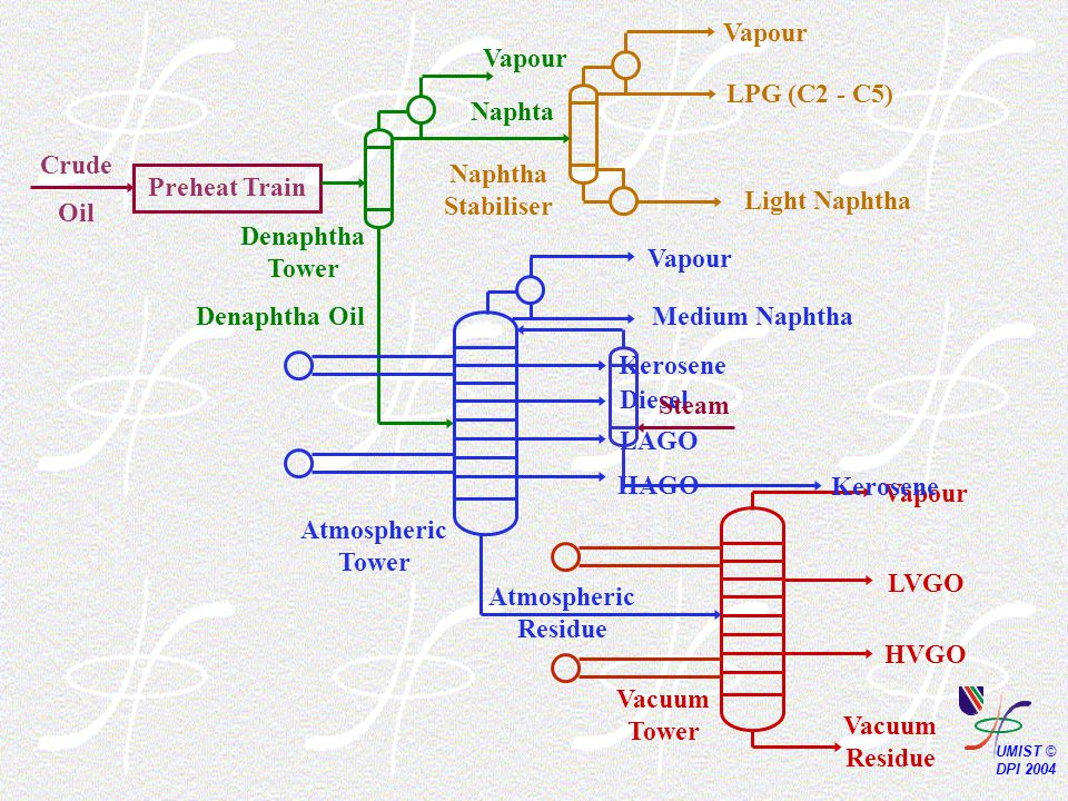 Preheat Train Crude Oil Kerosene Atmospheric Tower Medium Naphtha Vapour Naphtha Stabiliser Light Naphtha LPG (C2 - C5) Vapour Vacuum Residue HVGO LVGO Vacuum Tower Vapour LAGO HAGO Diesel Atmospheric Residue Denaphtha Tower Vapour Denaphtha Oil Naphta Steam Kerosene