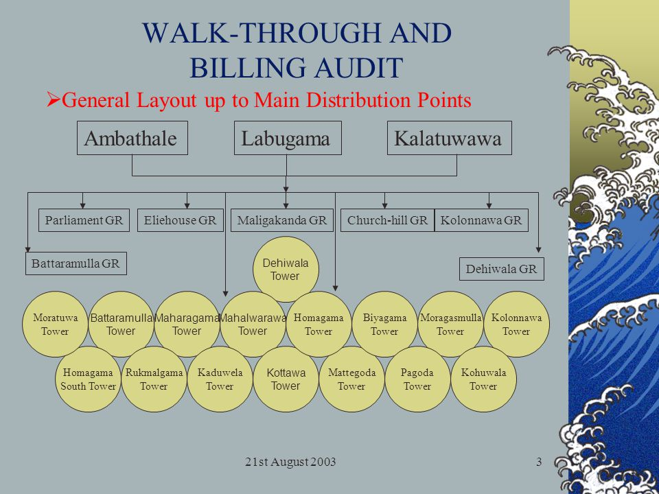 21st August 20034 WALK-THROUGH AND BILLING AUDIT ………..Overall Layout
