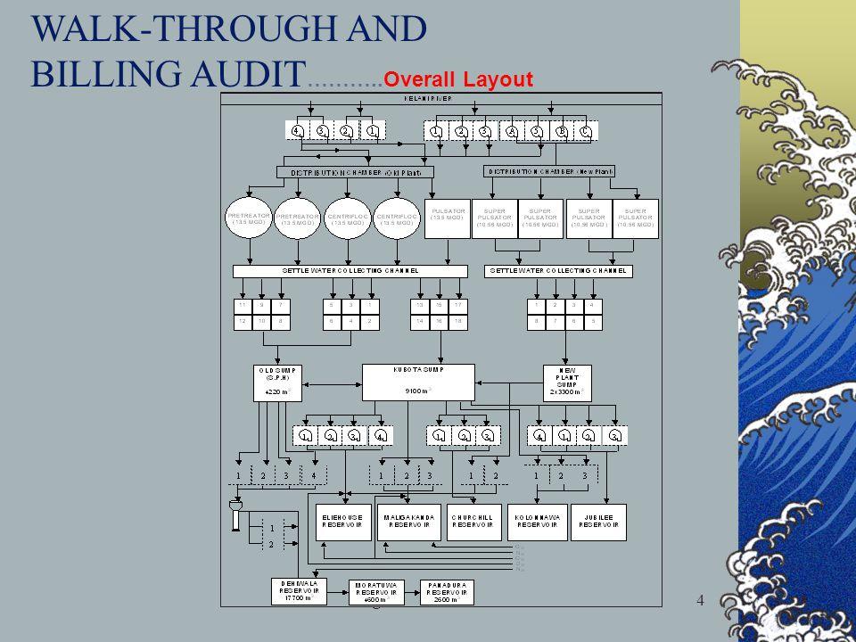 21st August 20035 CMC Distribution System Dehiwala Maligakanda Jubilee Eliehouse Total = 62.5 MGD LABUGAMA KALATUWAWA AMBATELE Greater Colombo others Total = 67.5 MGD 15 MGD 8 MGD 107 MGD WALK-THROUGH AND BILLING AUDIT…contd