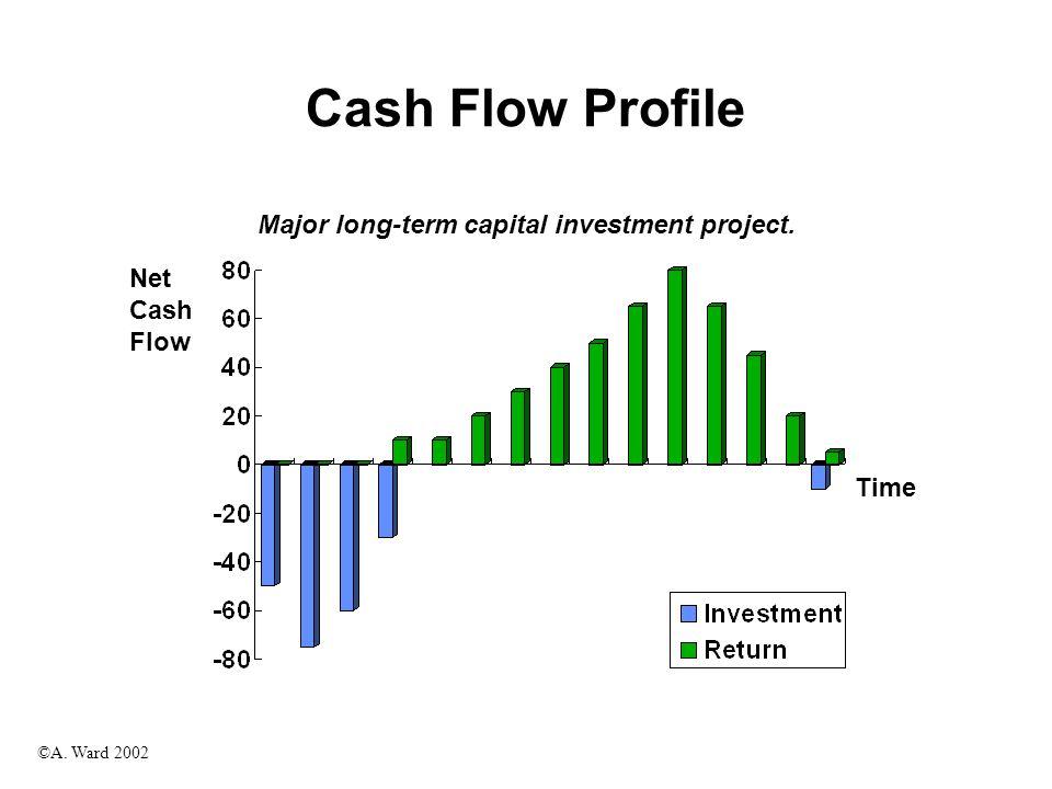 ©A. Ward 2002 Cash Flow Profile Net Cash Flow Time Major long-term capital investment project.