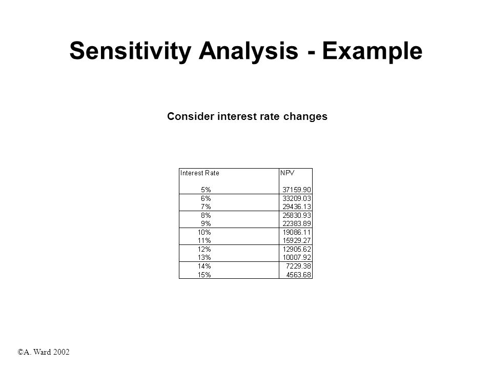 ©A. Ward 2002 Sensitivity Analysis - Example Consider interest rate changes