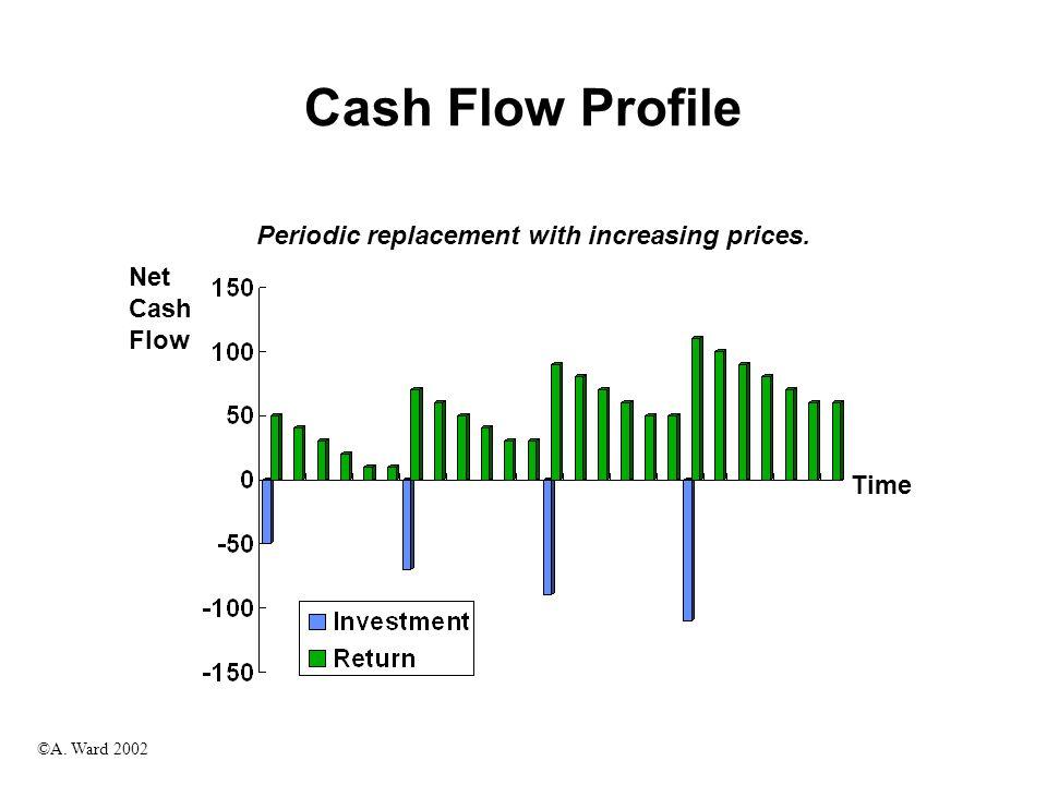 ©A. Ward 2002 Cash Flow Profile Net Cash Flow Time Investment with cyclical cash flows