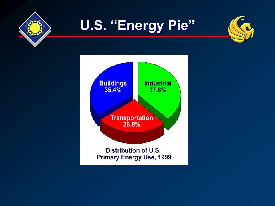 U.S. Energy Pie