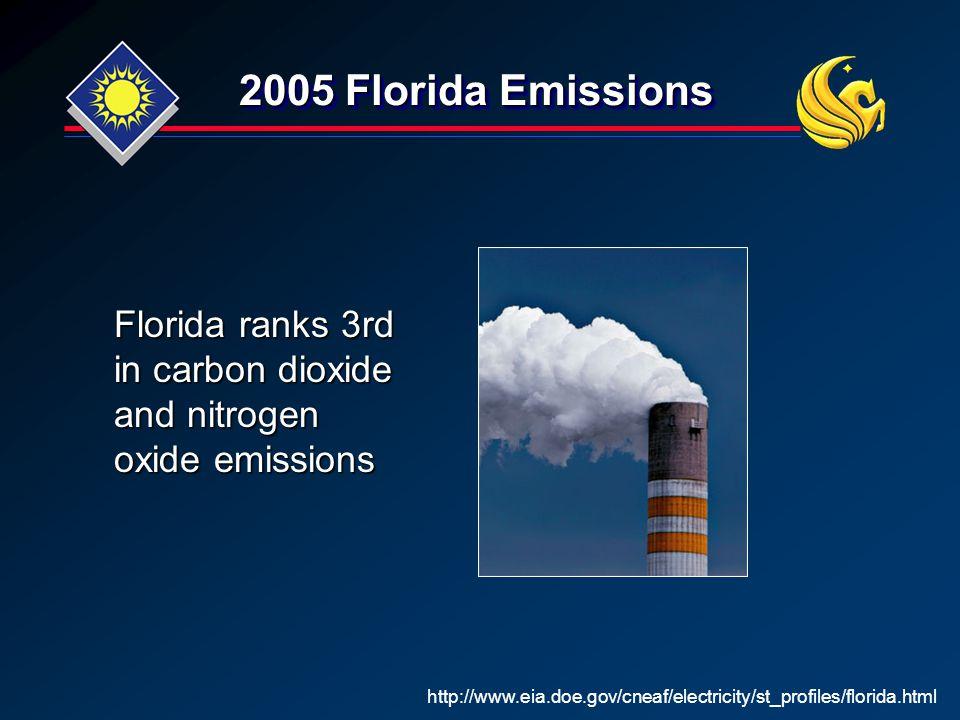 2005 Florida Emissions http://www.eia.doe.gov/cneaf/electricity/st_profiles/florida.html Florida ranks 3rd in carbon dioxide and nitrogen oxide emissions