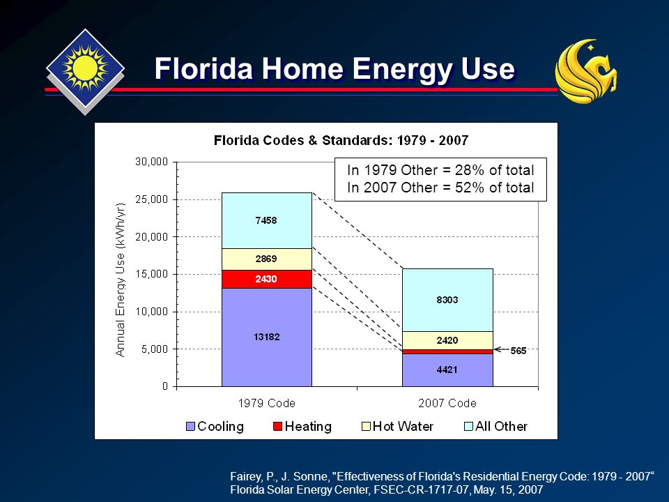 Florida Home Energy Use In 1979 Other = 28% of total In 2007 Other = 52% of total Fairey, P., J. Sonne,