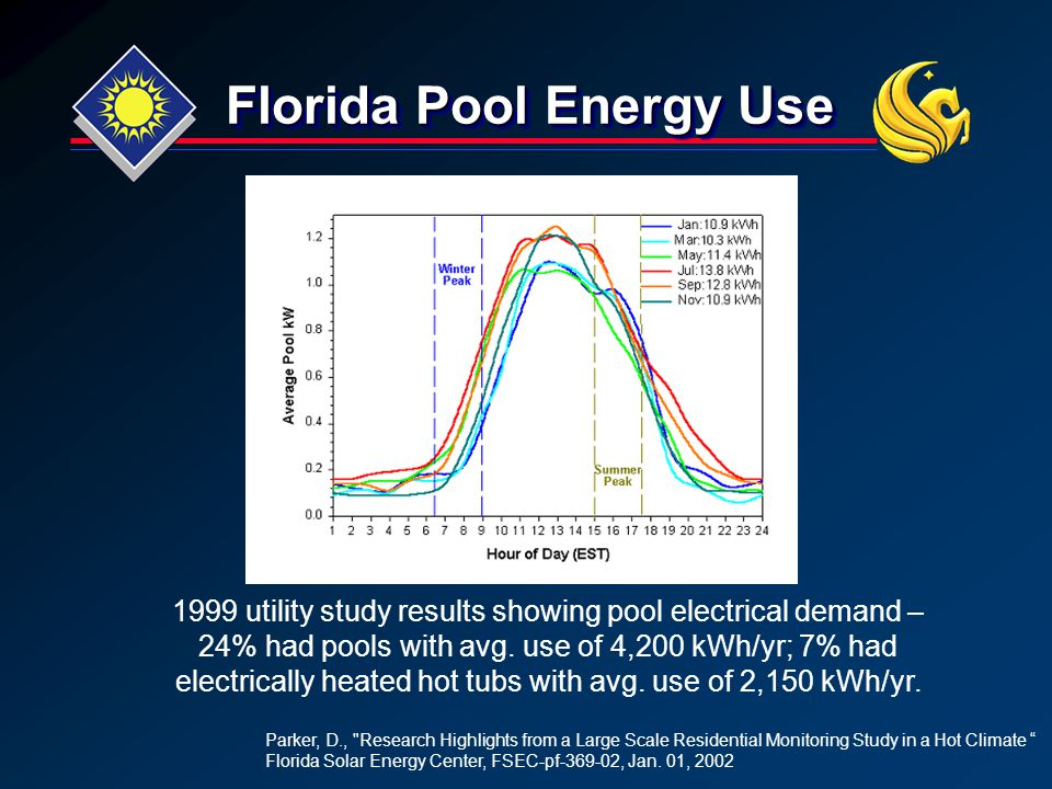 Florida Pool Energy Use 1999 utility study results showing pool electrical demand – 24% had pools with avg. use of 4,200 kWh/yr; 7% had electrically h