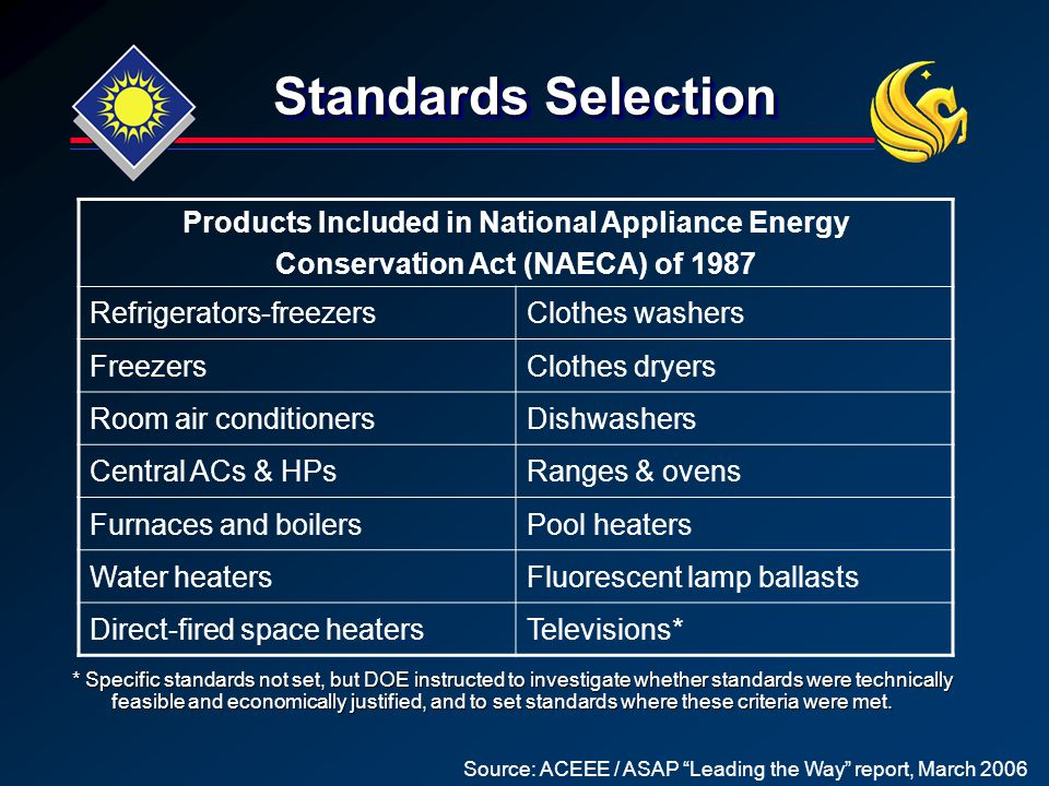 Standards Selection Source: ACEEE / ASAP Leading the Way report, March 2006 Products Included in National Appliance Energy Conservation Act (NAECA) of 1987 Refrigerators-freezersClothes washers FreezersClothes dryers Room air conditionersDishwashers Central ACs & HPsRanges & ovens Furnaces and boilersPool heaters Water heatersFluorescent lamp ballasts Direct-fired space heatersTelevisions* * Specific standards not set, but DOE instructed to investigate whether standards were technically feasible and economically justified, and to set standards where these criteria were met.