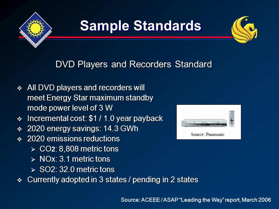 Sample Standards DVD Players and Recorders Standard  All DVD players and recorders will meet Energy Star maximum standby mode power level of 3 W  In