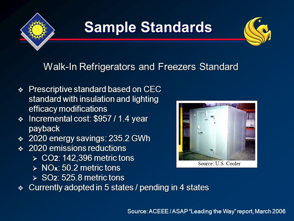 Sample Standards Walk-In Refrigerators and Freezers Standard  Prescriptive standard based on CEC standard with insulation and lighting efficacy modifications  Incremental cost: $957 / 1.4 year payback  2020 energy savings: 235.2 GWh  2020 emissions reductions  CO 2 : 142,396 metric tons  NO x : 50.2 metric tons  SO 2 : 525.8 metric tons  Currently adopted in 5 states / pending in 4 states Source: ACEEE / ASAP Leading the Way report, March 2006