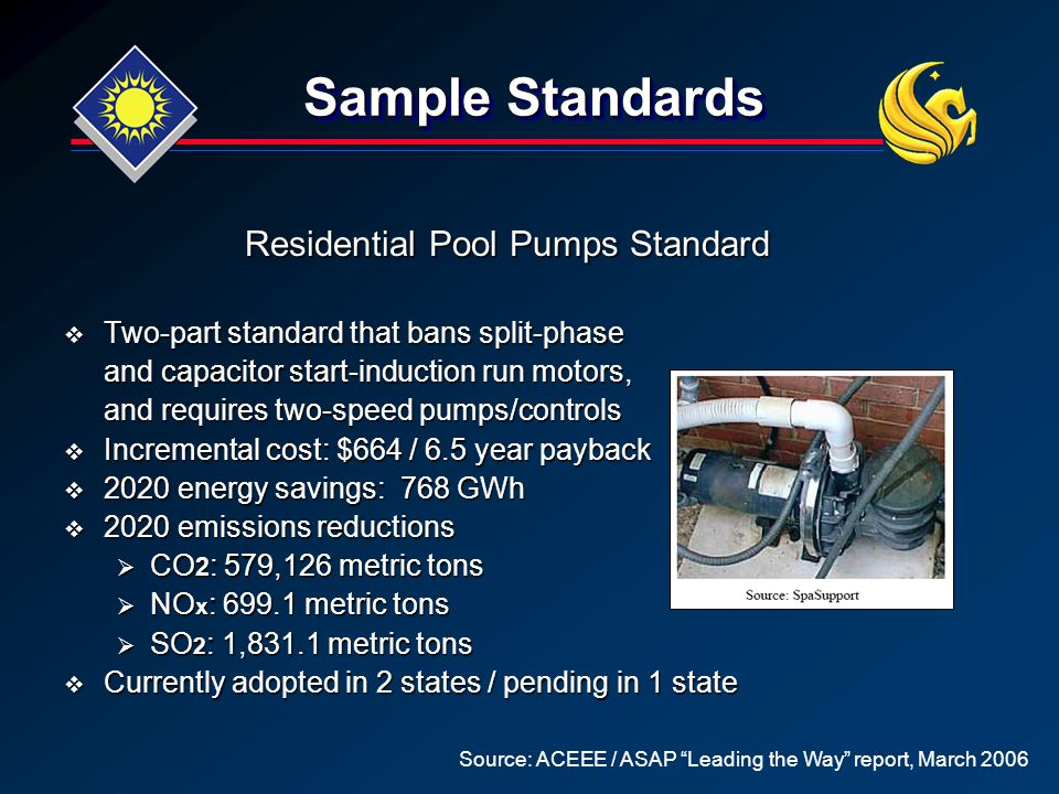 Sample Standards Residential Pool Pumps Standard  Two-part standard that bans split-phase and capacitor start-induction run motors, and requires two-speed pumps/controls  Incremental cost: $664 / 6.5 year payback  2020 energy savings: 768 GWh  2020 emissions reductions  CO 2 : 579,126 metric tons  NO x : 699.1 metric tons  SO 2 : 1,831.1 metric tons  Currently adopted in 2 states / pending in 1 state Source: ACEEE / ASAP Leading the Way report, March 2006