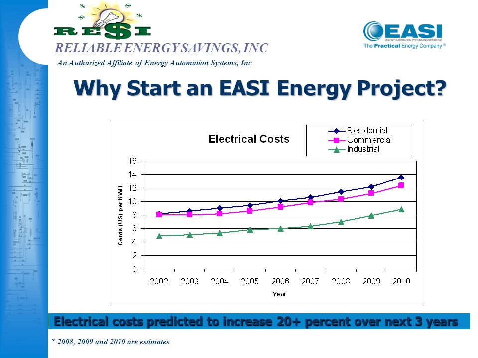 RELIABLE ENERGY SAVINGS, INC An Authorized Affiliate of Energy Automation Systems, Inc Why Start an EASI Energy Project? Electrical costs predicted to