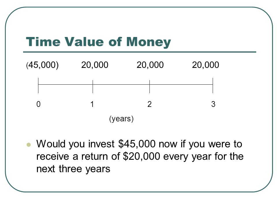 Time Value of Money ( 45,000)20,00020,00020,000 0 1 2 3 (years) Would you invest $45,000 now if you were to receive a return of $20,000 every year for the next three years