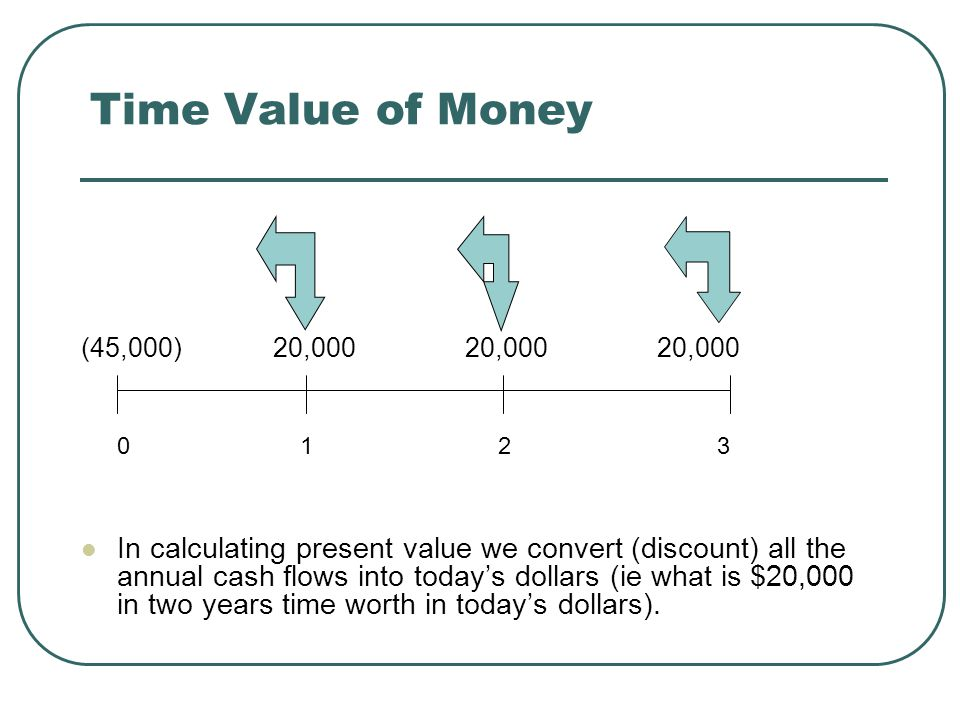 Time Value of Money (45,000)20,00020,00020,000 0 1 2 3 In calculating present value we convert (discount) all the annual cash flows into today's dollars (ie what is $20,000 in two years time worth in today's dollars).