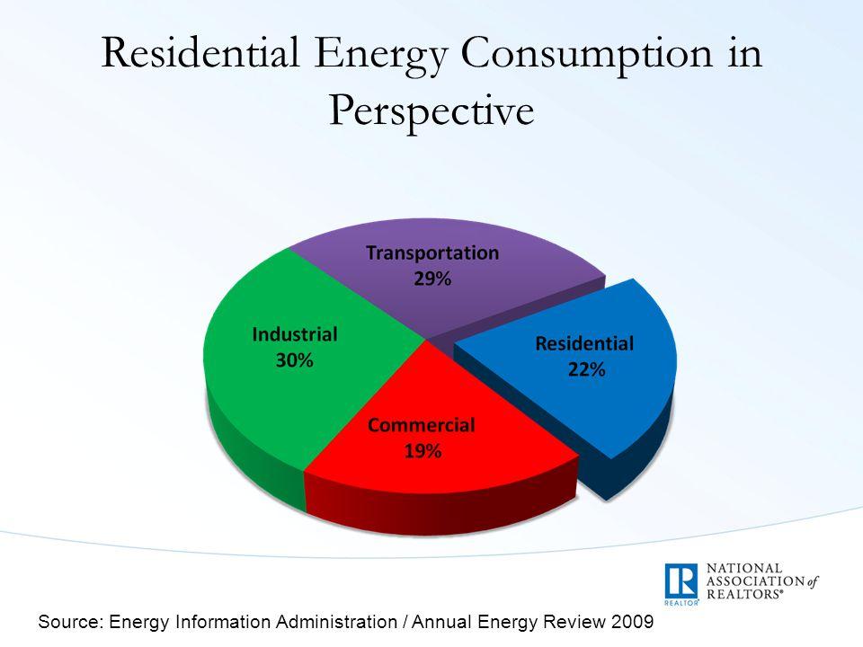 Sample Payback periods for retrofits Source: Energy Efficient Rehab Advisor