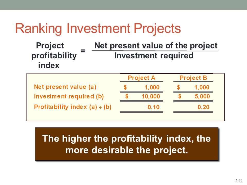 11-20 Ranking Investment Projects Project Net present value of the project profitability Investment required index = The higher the profitability index, the more desirable the project.