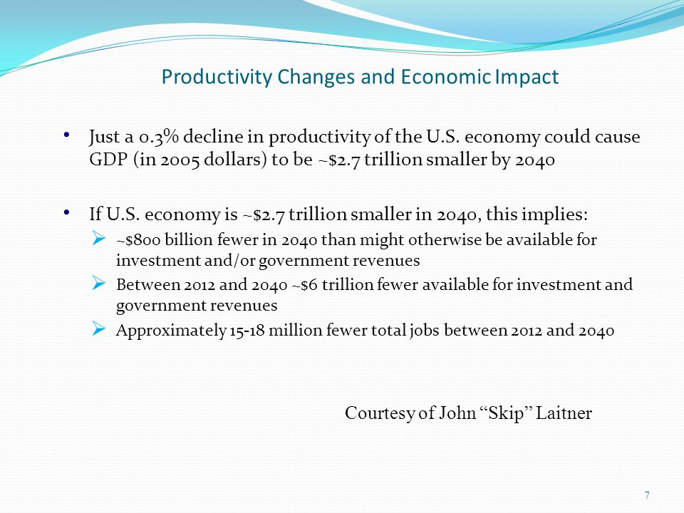 Productivity Changes and Economic Impact Just a 0.3% decline in productivity of the U.S.
