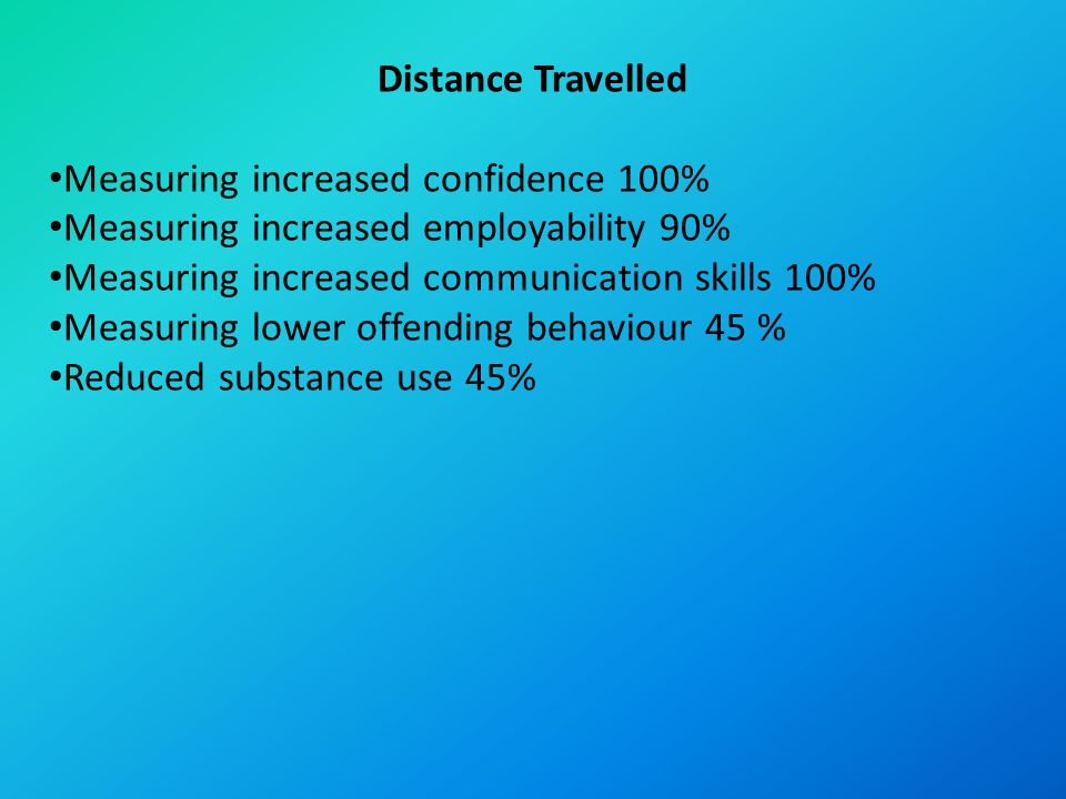 Distance Travelled Measuring increased confidence 100% Measuring increased employability 90% Measuring increased communication skills 100% Measuring lower offending behaviour 45 % Reduced substance use 45%