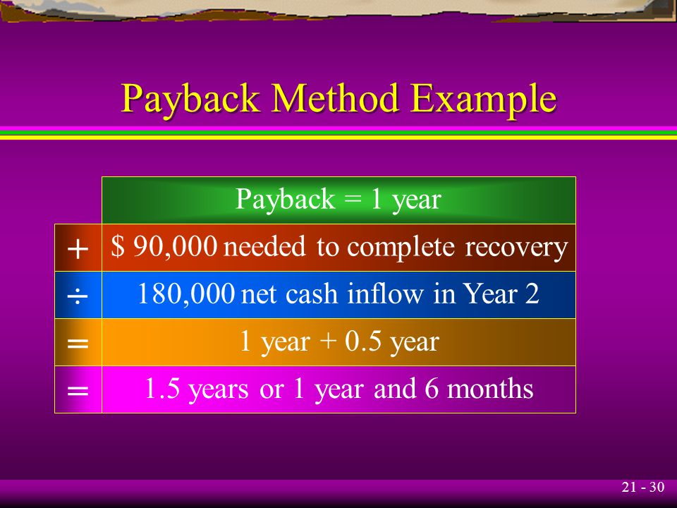 21 - 30 Payback Method Example Payback = 1 year $ 90,000 needed to complete recovery 180,000 net cash inflow in Year 2 1 year + 0.5 year 1.5 years or