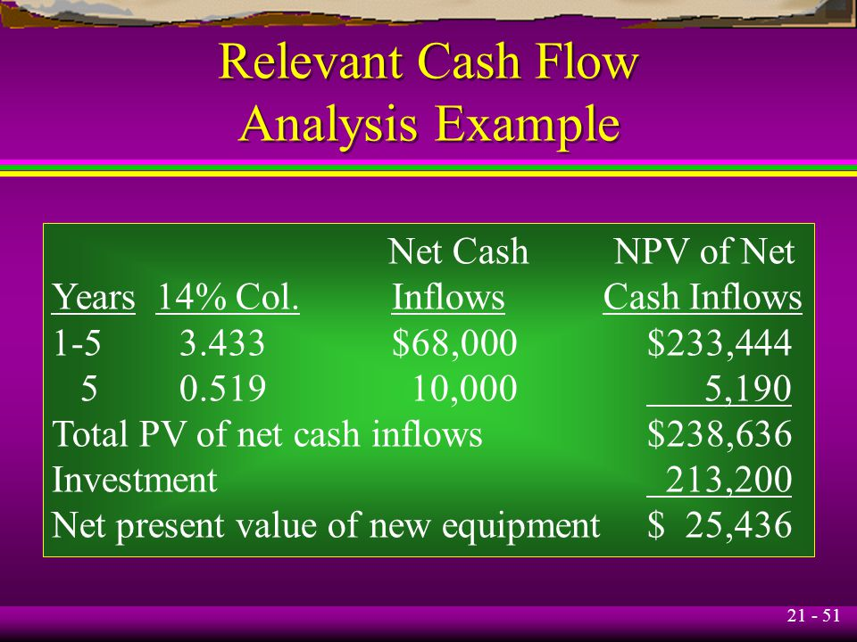 21 - 51 Relevant Cash Flow Analysis Example Net Cash NPV of Net Years 14% Col.Inflows Cash Inflows 1-53.433$68,000$233,444 50.519 10,000 5,190 Total P